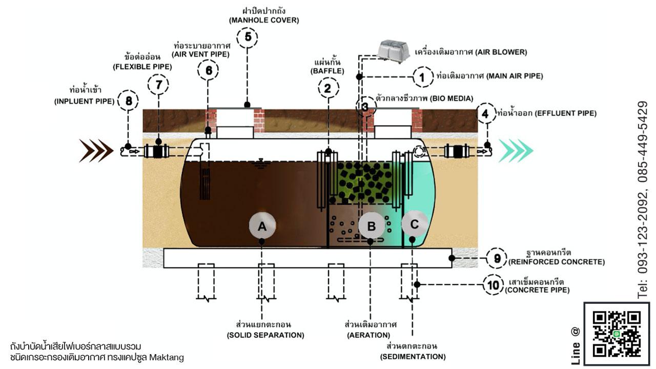 ถังบำบัดน้ำเสียไฟเบอร์กลาส ตราMaktang ขนาด50000 ลิตร